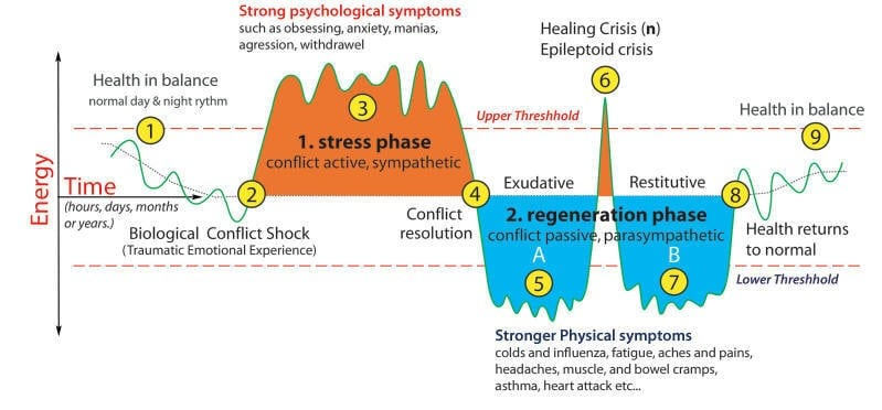 The 2 phases of dis-ease and healing as a process